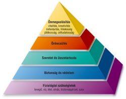 önmegvalósítás Maslow piramis